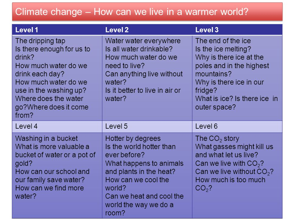 Climate change – How can we live in a warmer world