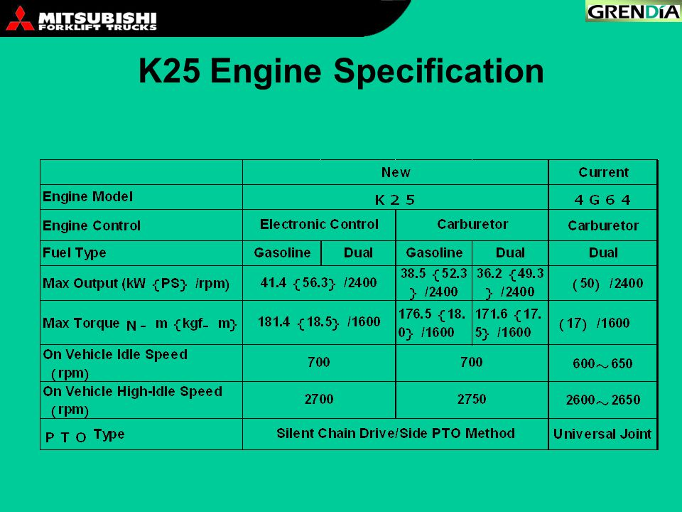 K25 Engine Specification