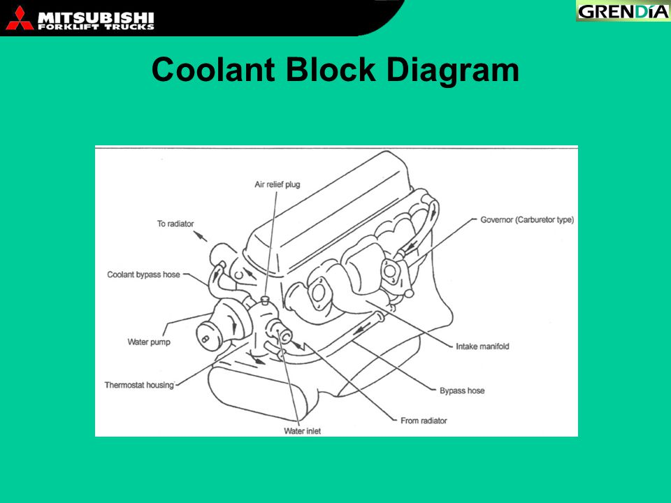 Coolant Block Diagram