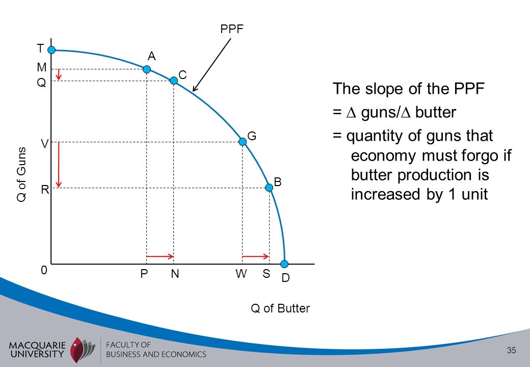 The slope of the PPF =  guns/ butter