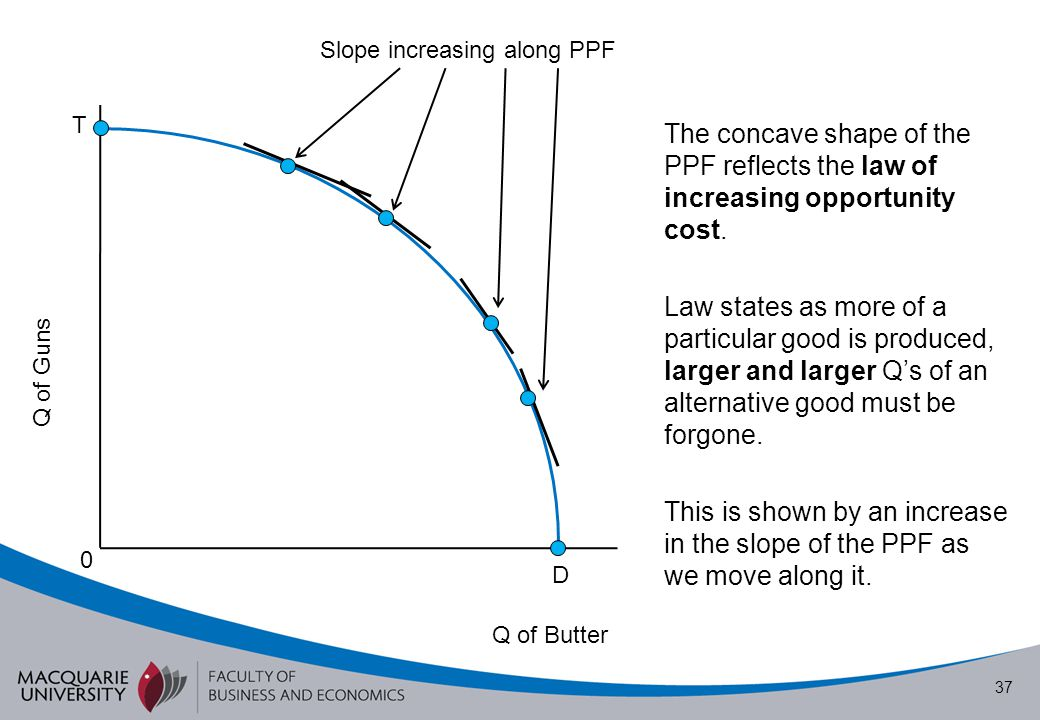 Slope increasing along PPF