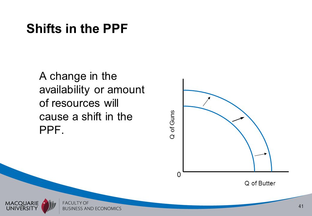 Shifts in the PPF A change in the availability or amount of resources will cause a shift in the PPF.