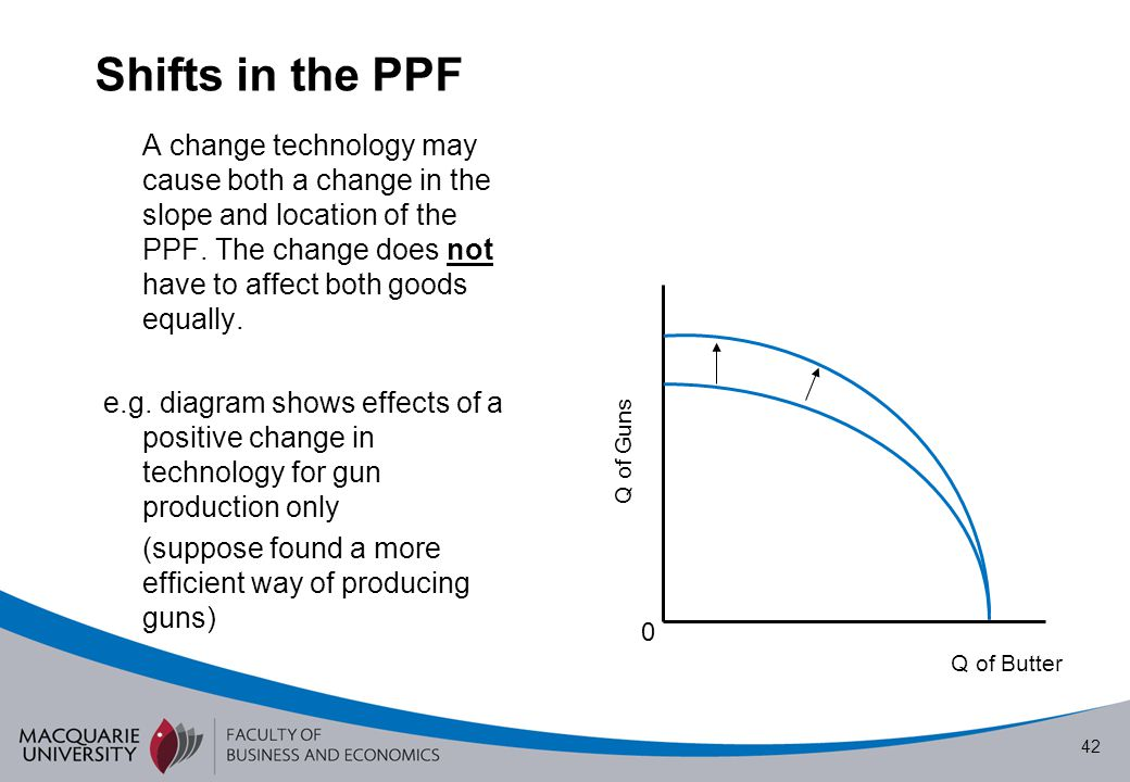 Shifts in the PPF