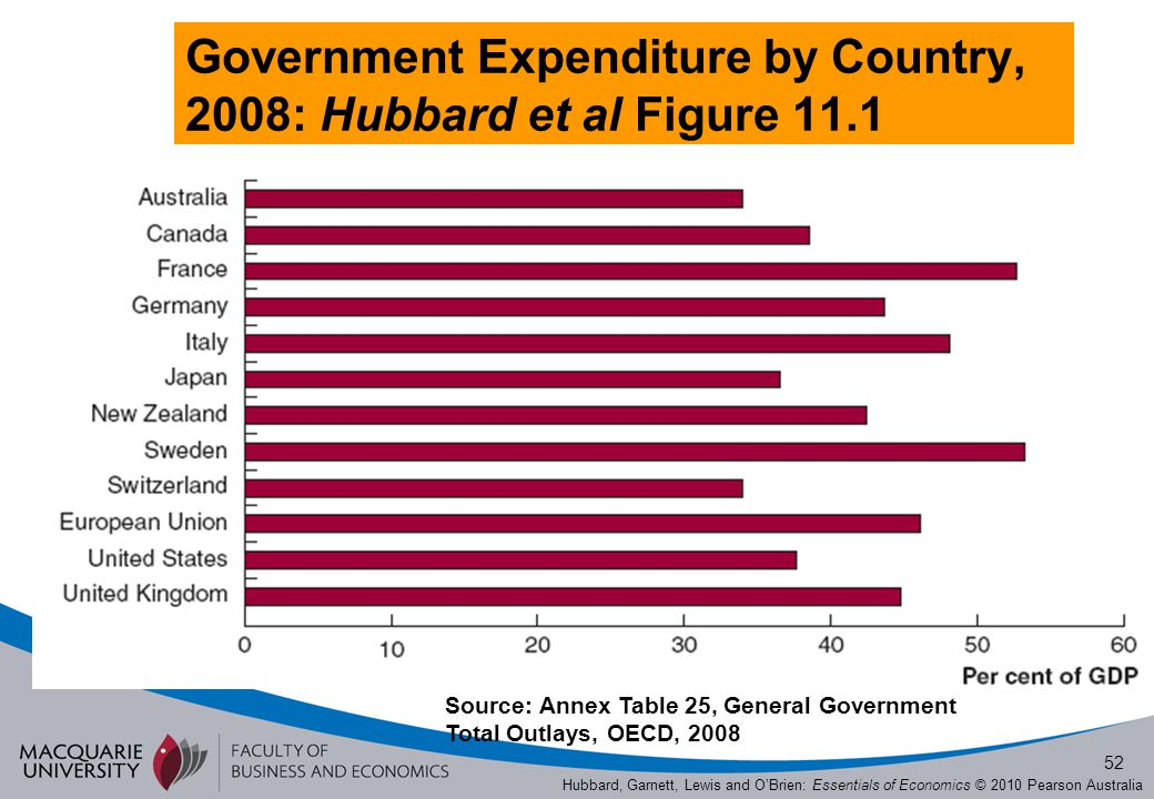 Government Expenditure by Country, 2008: Hubbard et al Figure 11.1