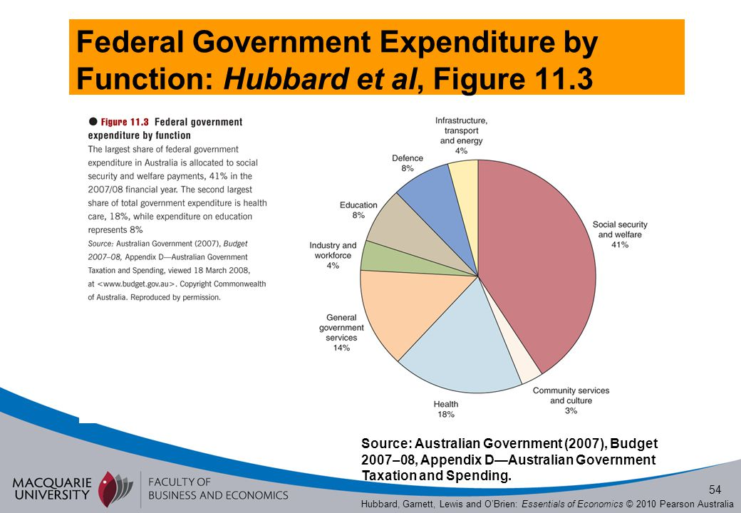 Federal Government Expenditure by Function: Hubbard et al, Figure 11.3