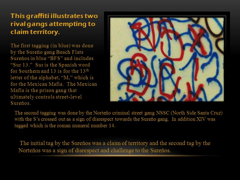 This graffiti illustrates two rival gangs attempting to claim territory. The first tagging (in blue) was done by the Sureño gang Beach Flats Sureños in blue BFS and includes Sur 13. Sur is the Spanish word for Southern and 13 is for the 13th letter of the alphabet, M, which is for the Mexican Mafia. The Mexican Mafia is the prison gang that ultimately controls street-level Sureños.