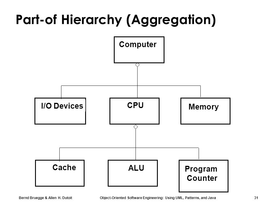 Part-of Hierarchy (Aggregation)