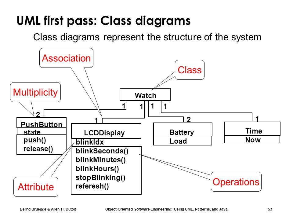 UML first pass: Class diagrams