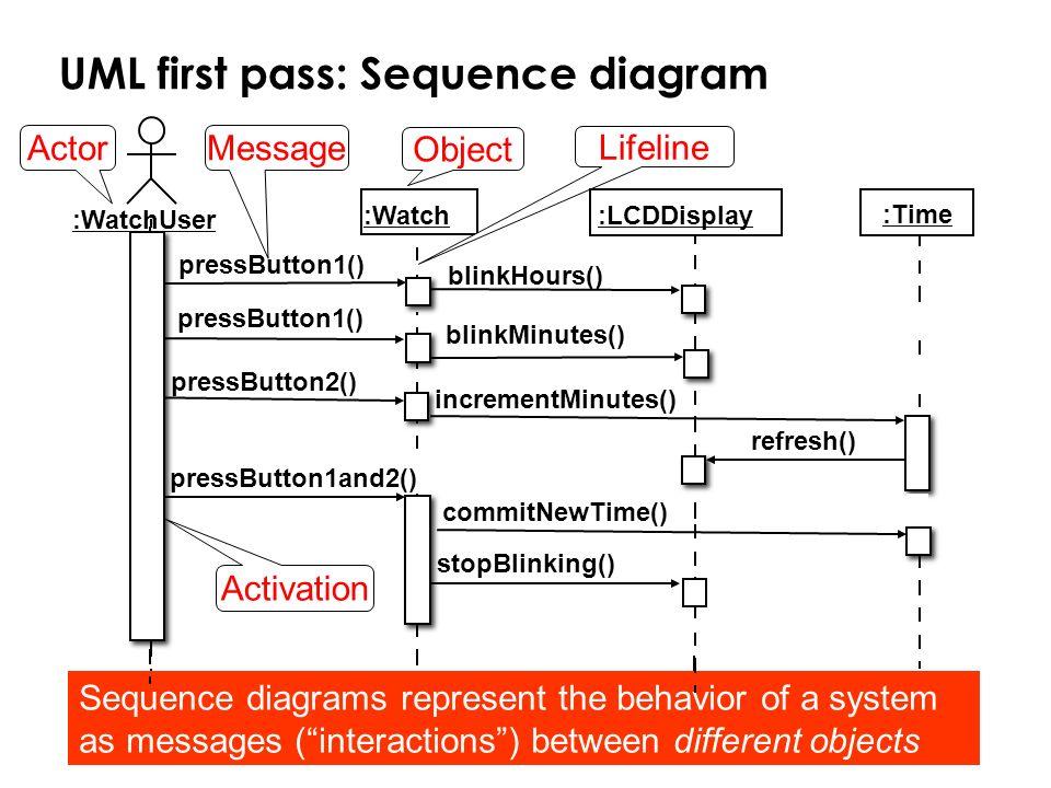 UML first pass: Sequence diagram