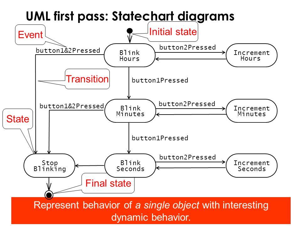 UML first pass: Statechart diagrams