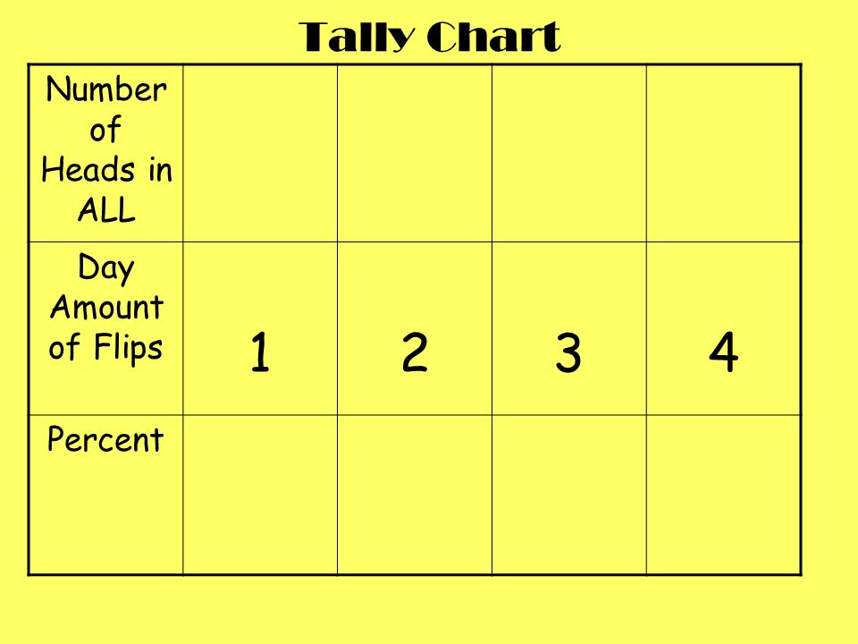 Tally Chart Number of Heads in ALL Day Amount of Flips 1 2 3 4 Percent