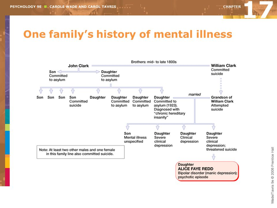 One family's history of mental illness