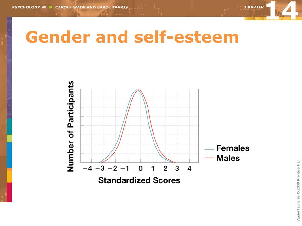Gender and self-esteem