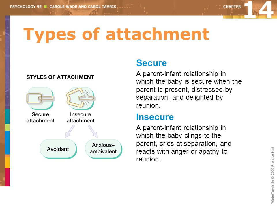 14 Types of attachment Secure Insecure