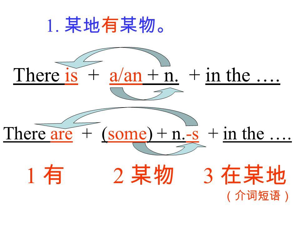 1 有 2 某物 3 在某地 There is + a/an + n. + in the …. 1. 某地有某物。