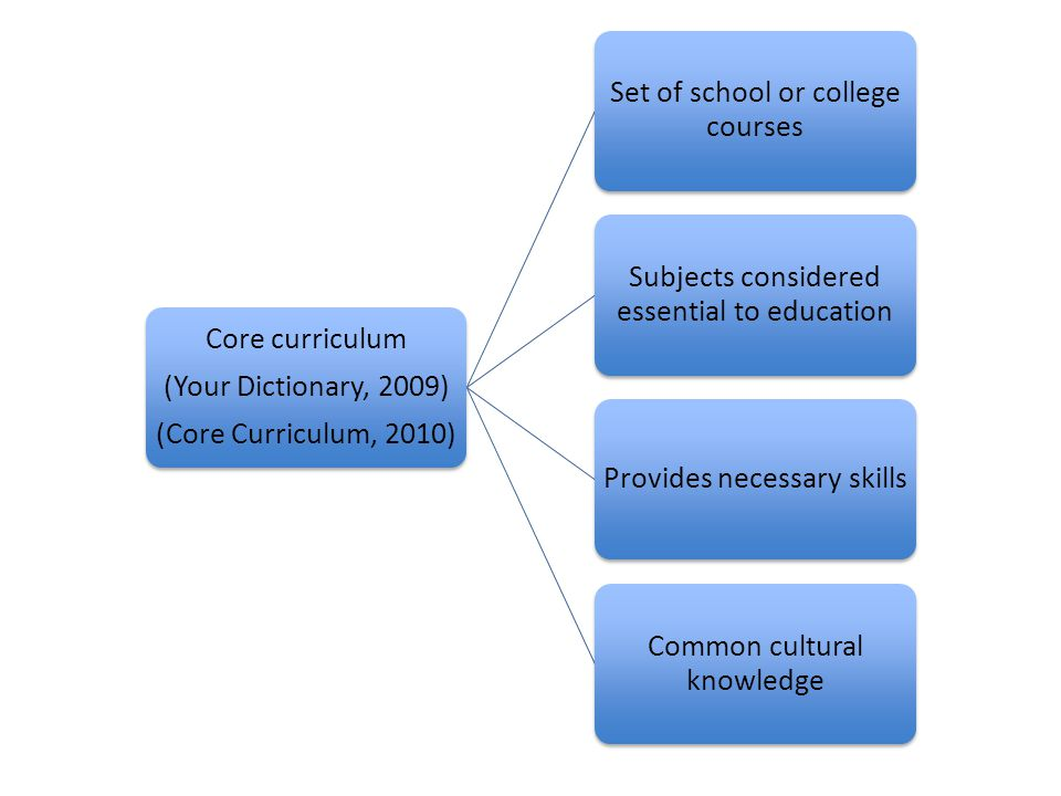 Set of school or college courses