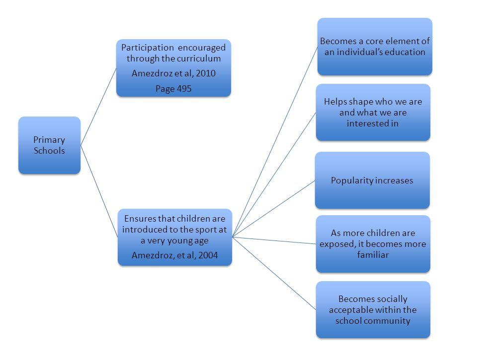 Participation encouraged through the curriculum Amezdroz et al, 2010