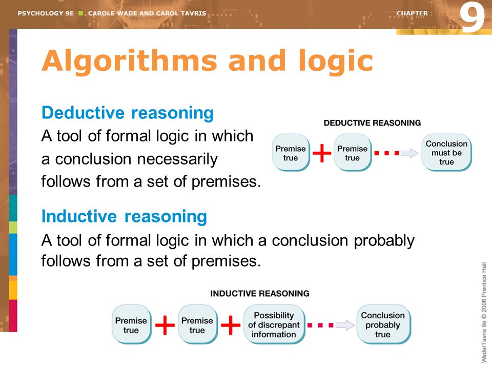 9 Algorithms and logic Deductive reasoning Inductive reasoning