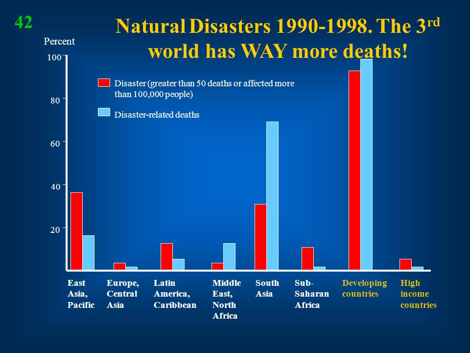 Natural Disasters 1990-1998. The 3rd world has WAY more deaths!