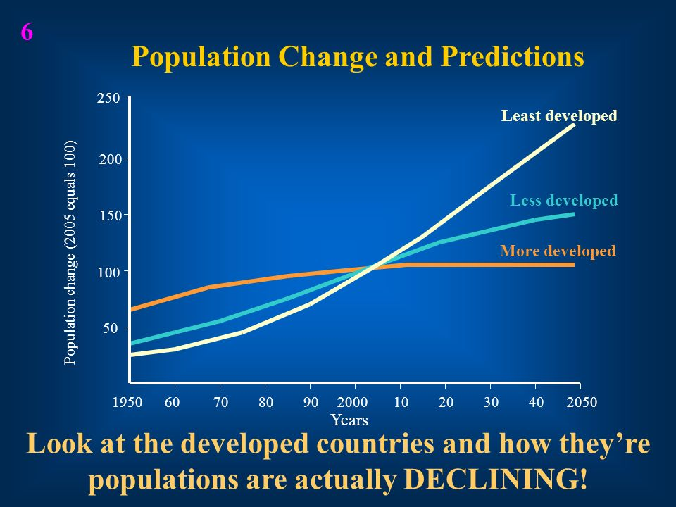 Population Change and Predictions