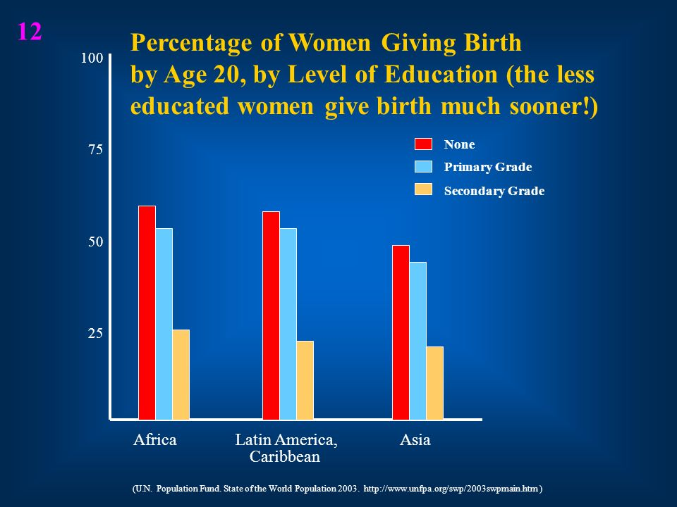 12 Percentage of Women Giving Birth by Age 20, by Level of Education (the less educated women give birth much sooner!)