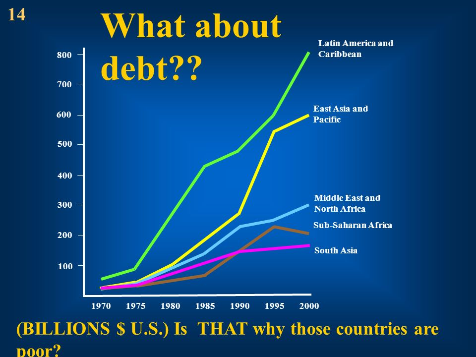 14 What about debt Latin America and Caribbean. 800. 700. East Asia and Pacific. 600. 500. 400.