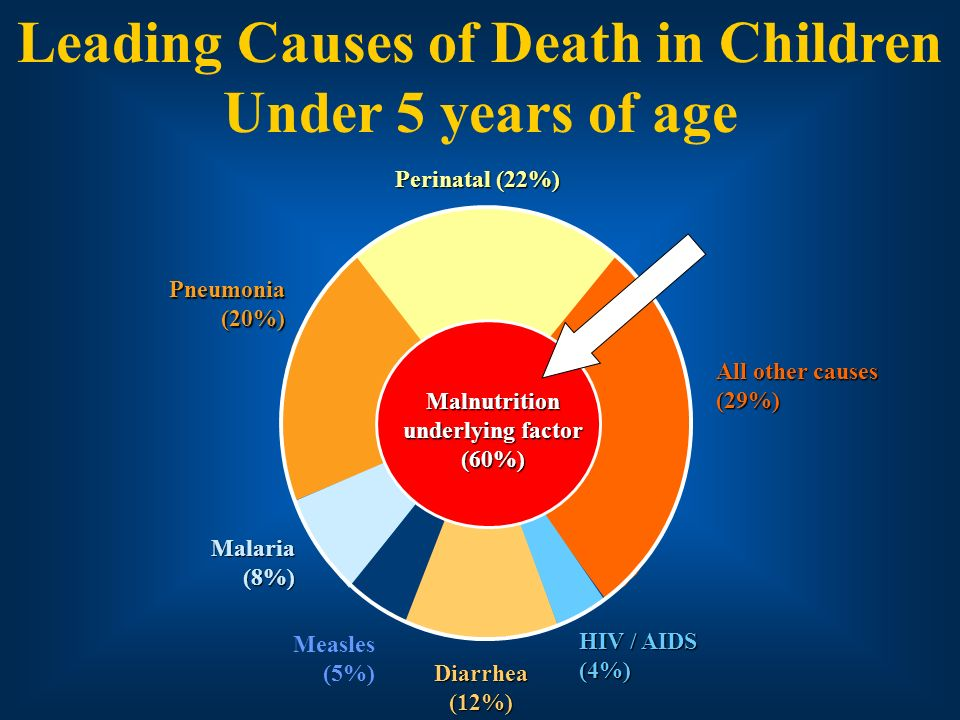 Leading Causes of Death in Children Under 5 years of age