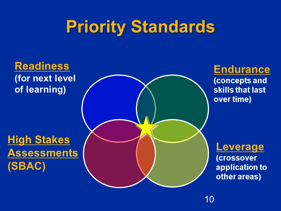 Priority Standards Readiness Endurance High Stakes Assessments