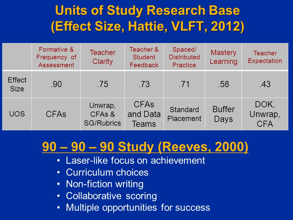 Units of Study Research Base (Effect Size, Hattie, VLFT, 2012)