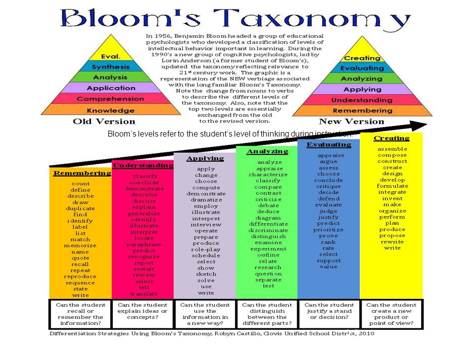Bloom's levels refer to the student's level of thinking during instruction.