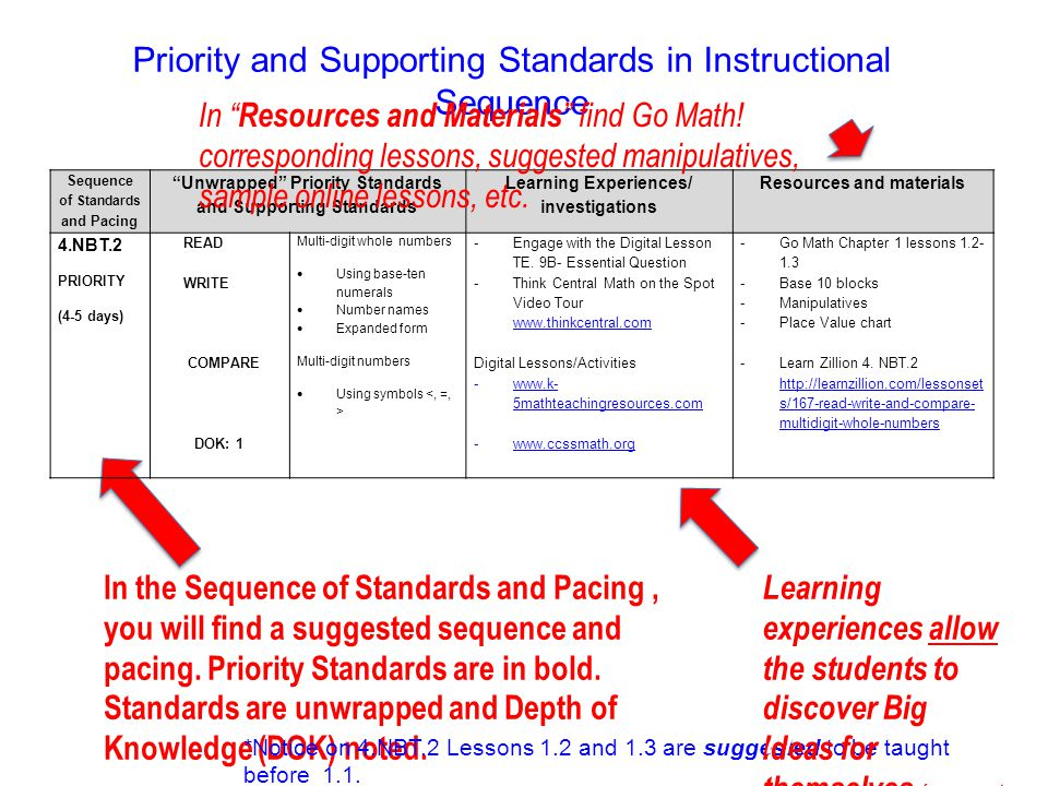 Priority and Supporting Standards in Instructional Sequence