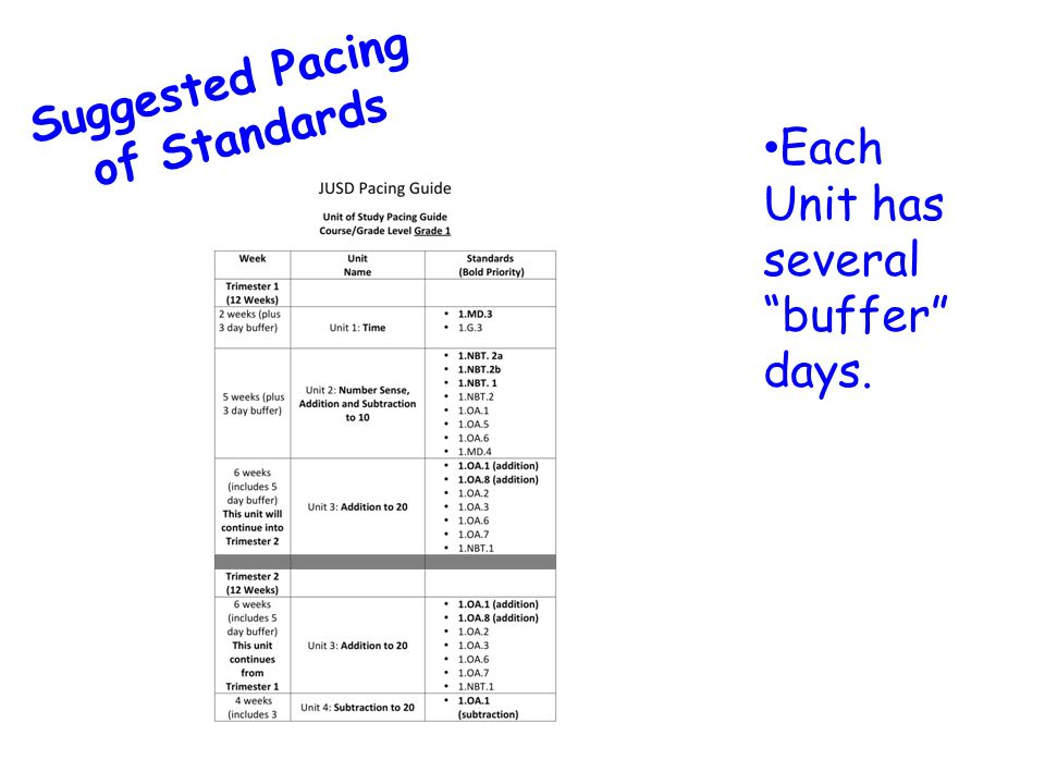 Suggested Pacing of Standards Each Unit has several buffer days.