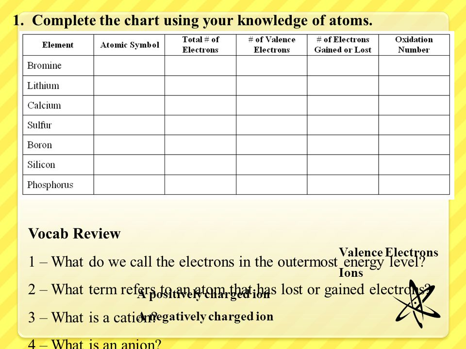 1. Complete the chart using your knowledge of atoms.