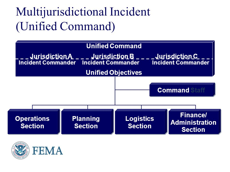 Multijurisdictional Incident (Unified Command)