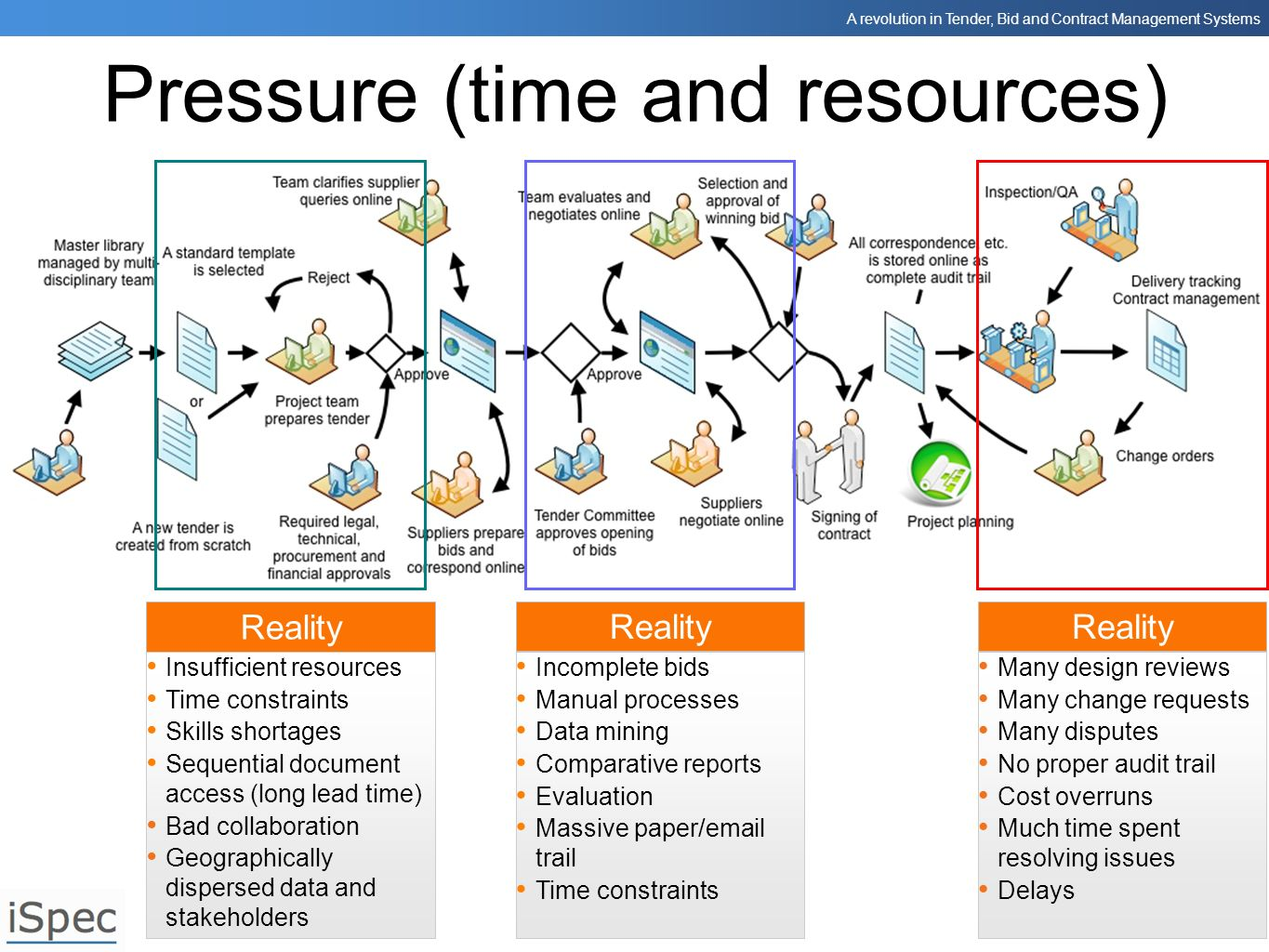 Pressure (time and resources)