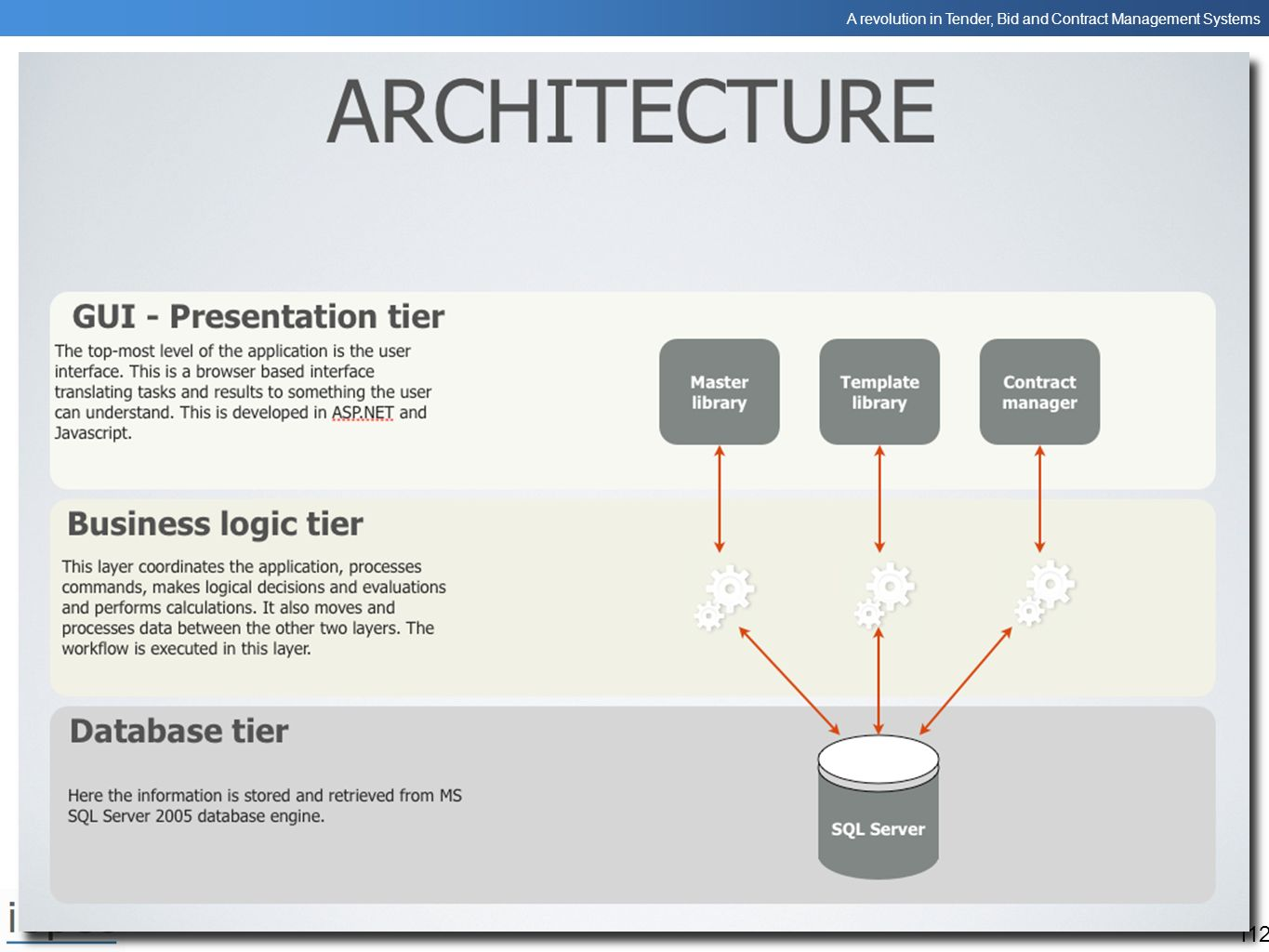 iSpec uses the familiar 3 tier architecture.