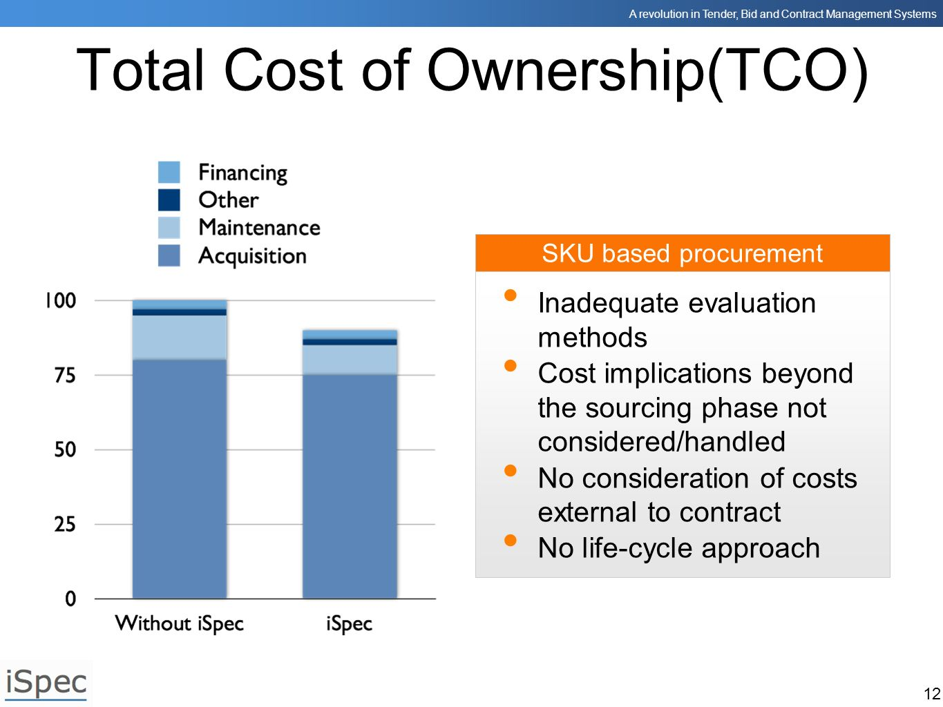 Total Cost of Ownership(TCO)