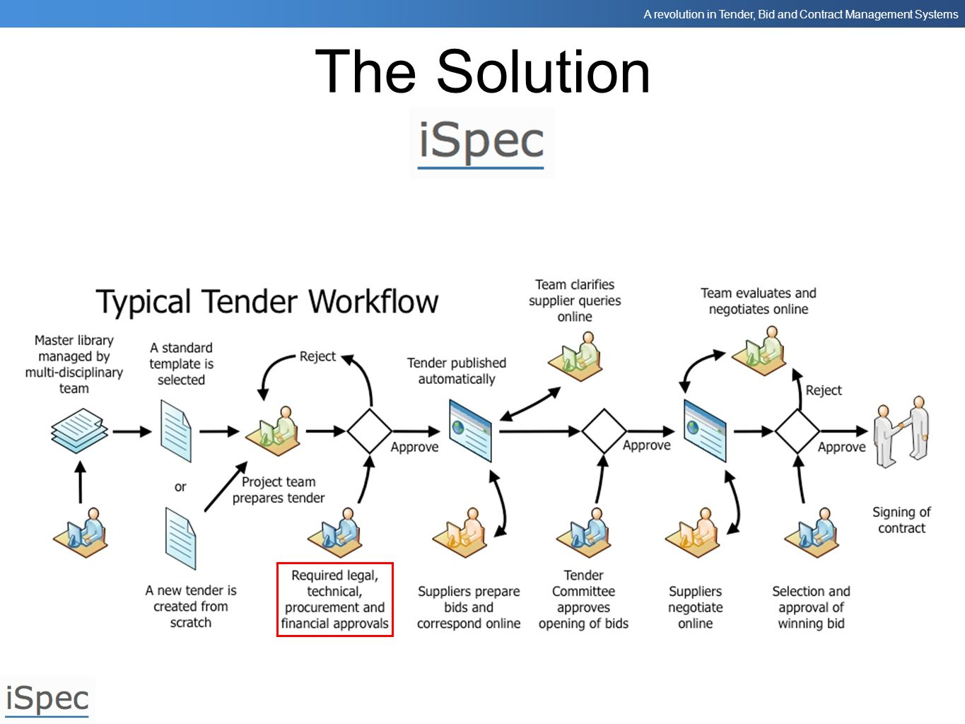 The Solution Now we need to obtain the required approvals depending on the type of tender and perhaps the value.