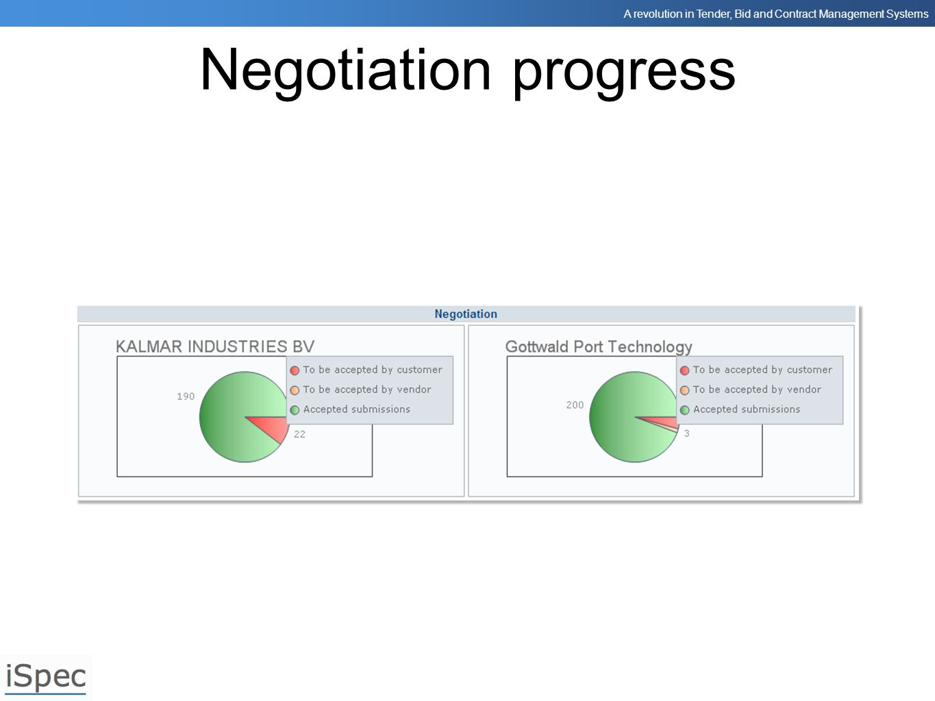 Negotiation progress Finally we can track negotiation progress.