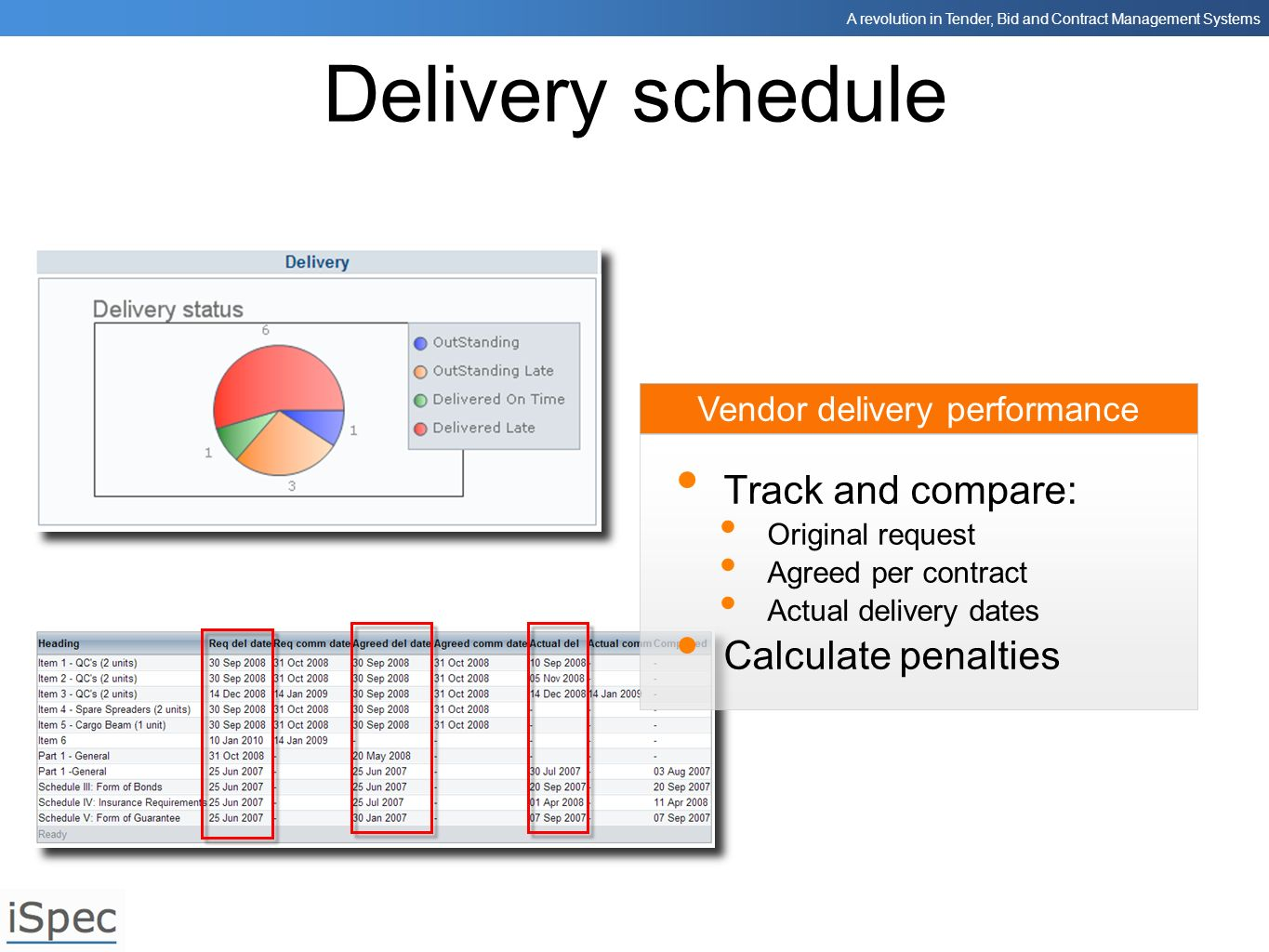 Vendor delivery performance