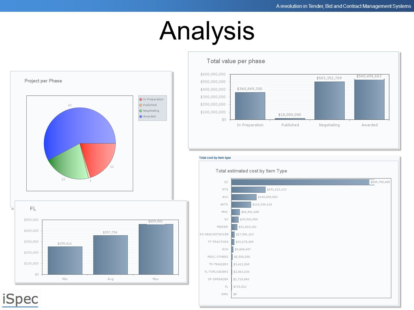 Analysis Other analysis tools are available and custom reports can also be incorporated into the system to improve management decision making.