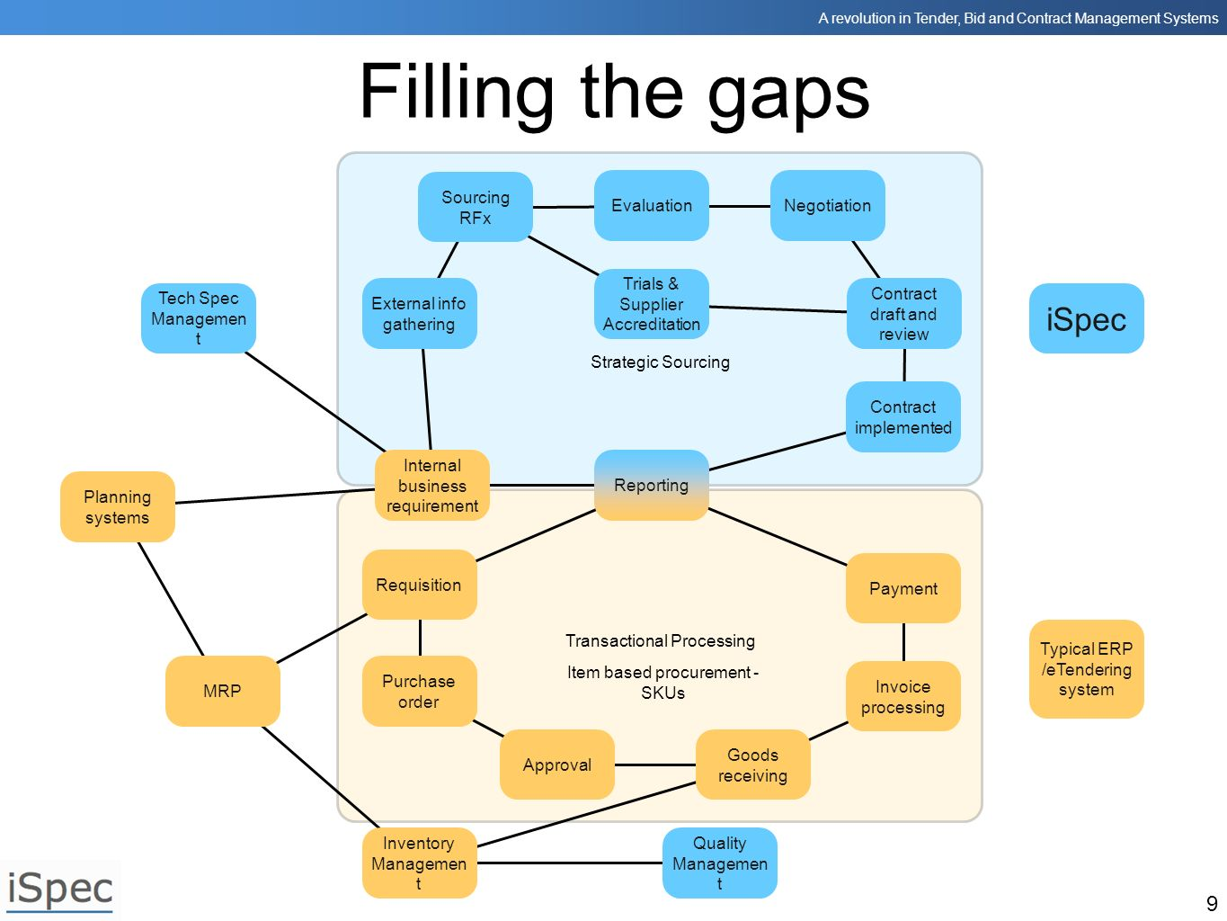 Filling the gaps iSpec Sourcing RFx Evaluation Negotiation