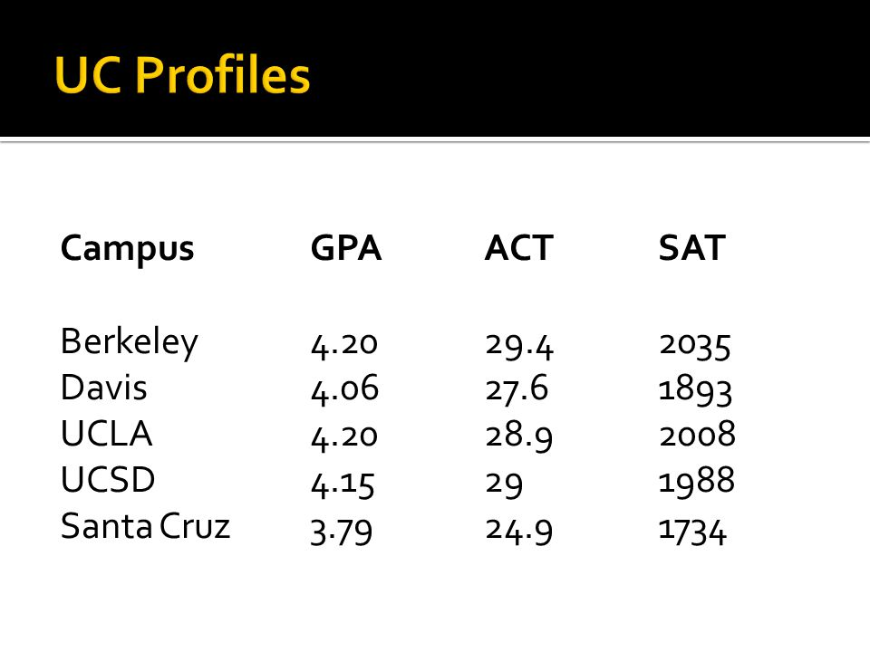 UC Profiles Campus GPA ACT SAT Berkeley 4.20 29.4 2035