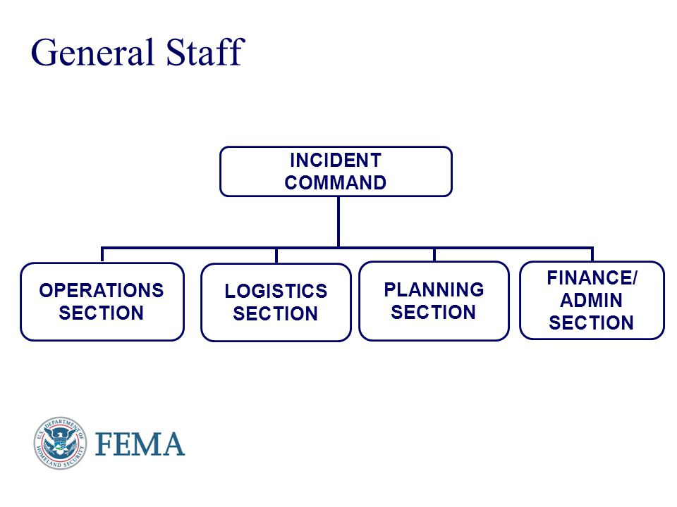 General Staff INCIDENT COMMAND FINANCE/ OPERATIONS PLANNING LOGISTICS