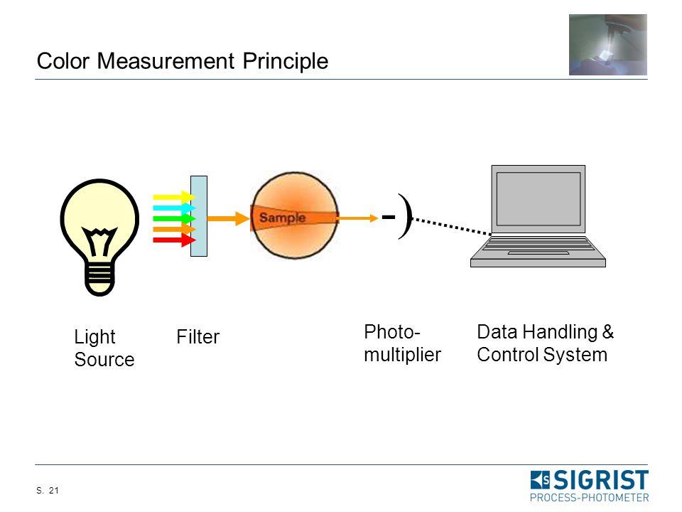 Color Measurement Principle
