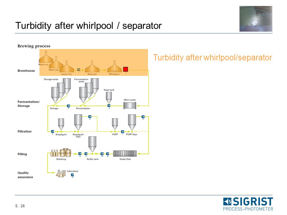 Turbidity after whirlpool / separator