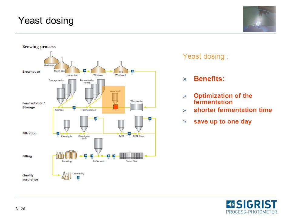 Yeast dosing Yeast dosing : Benefits: Optimization of the fermentation