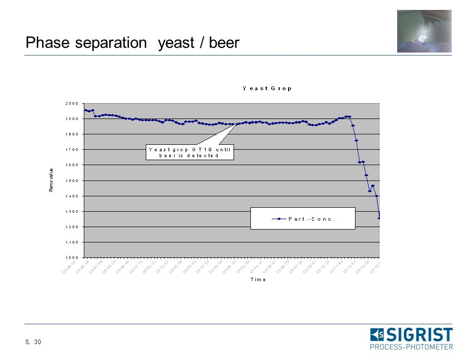 Phase separation yeast / beer