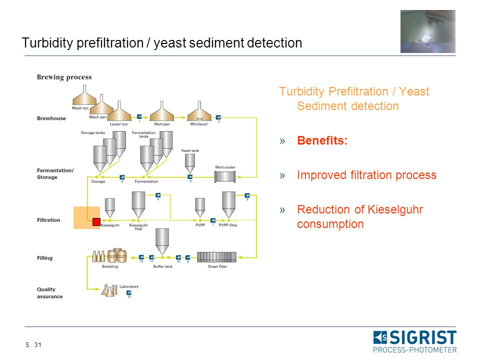 Turbidity prefiltration / yeast sediment detection