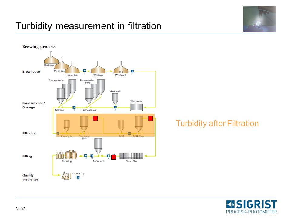 Turbidity measurement in filtration